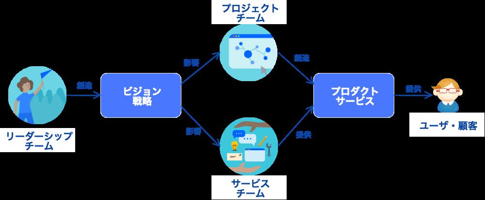 https://cacoo.com/diagrams/muQhHdWAovRSRLTm-78E1E.png