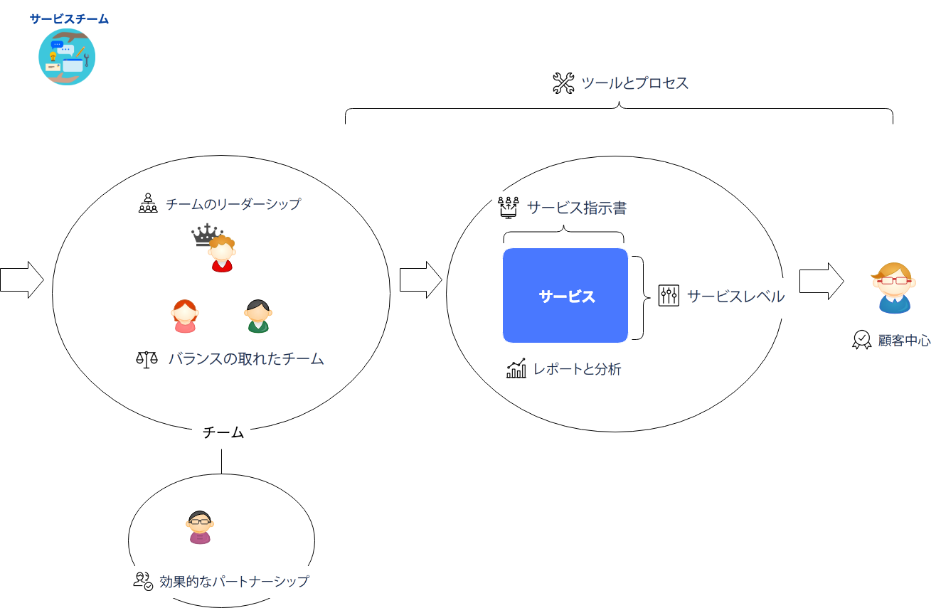 https://cacoo.com/diagrams/muQhHdWAovRSRLTm-F9F9F.png