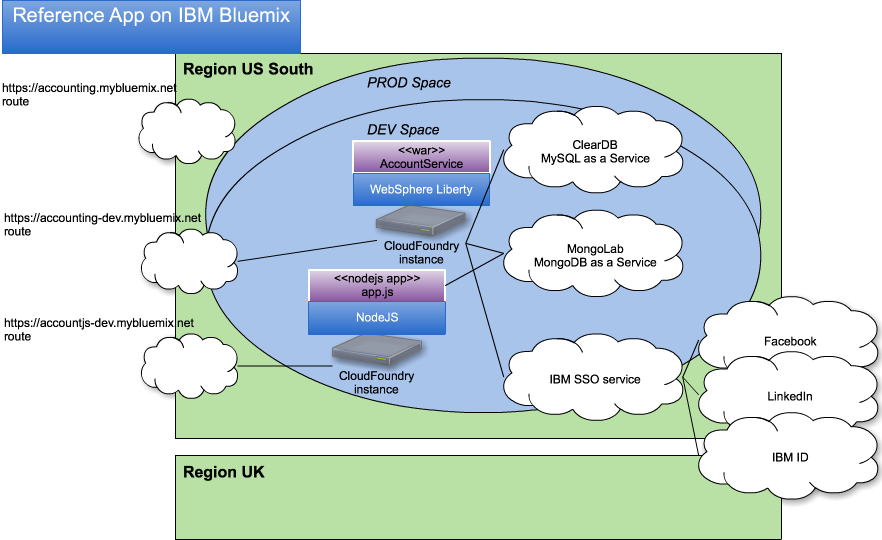 Bluemix topology