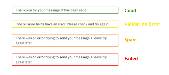 This image shows 4 patterns of response messages: 1) Green-bordered = Good; 2) Yellow-bordered = Validation Error; 3) Orange-bordered = Spam; 4) Red-bordered = Failed.