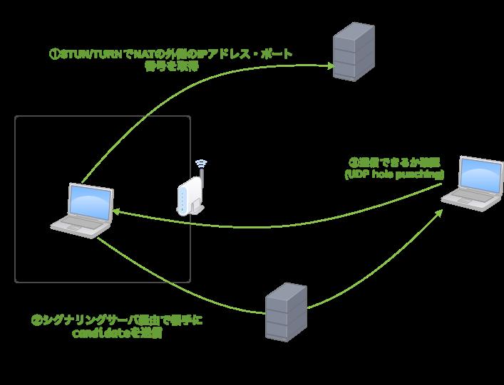 STURN/TURNを使ってNATの外側のIPアドレス・ポート番号を取得する
