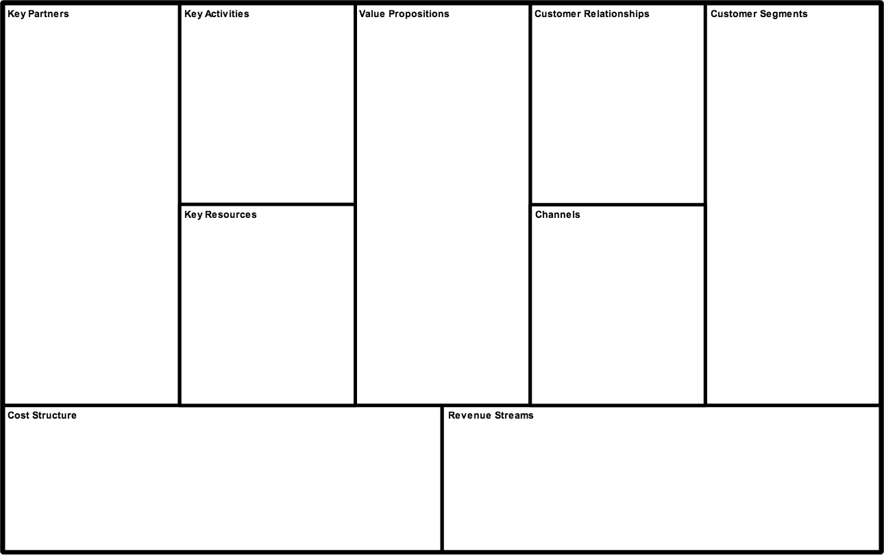 Cacoo business model canvas instructions smaller version model uniqlo example key partners key activities key resources value propositions customer relationships channels friedricerecipe Choice Image