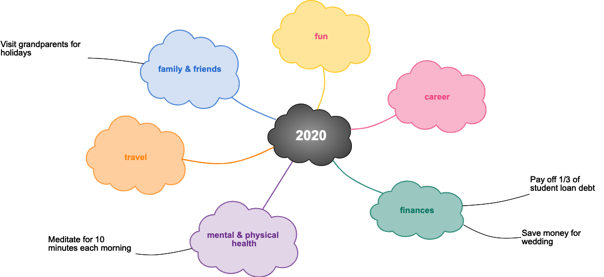 Mind Map Your Way To A Successful Year Cacoo
