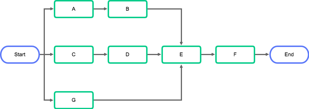 Project network diagram example