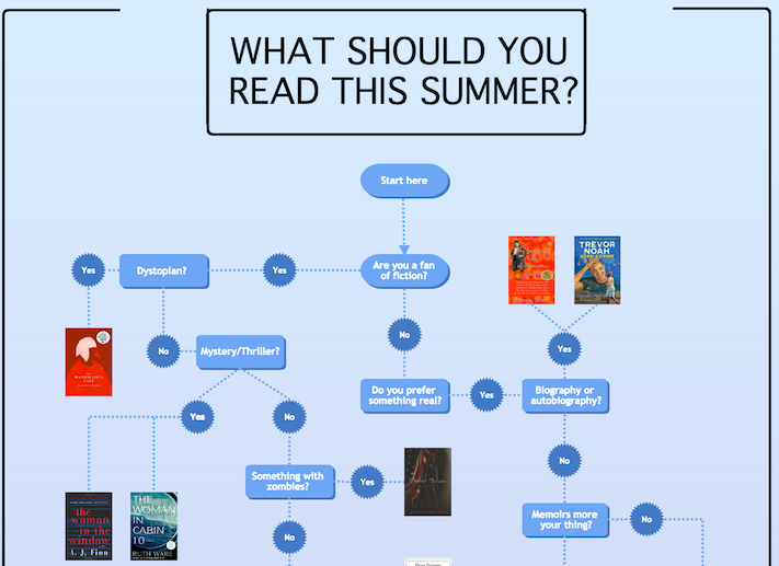 What you should be reading right now: A Cacoo flowchart