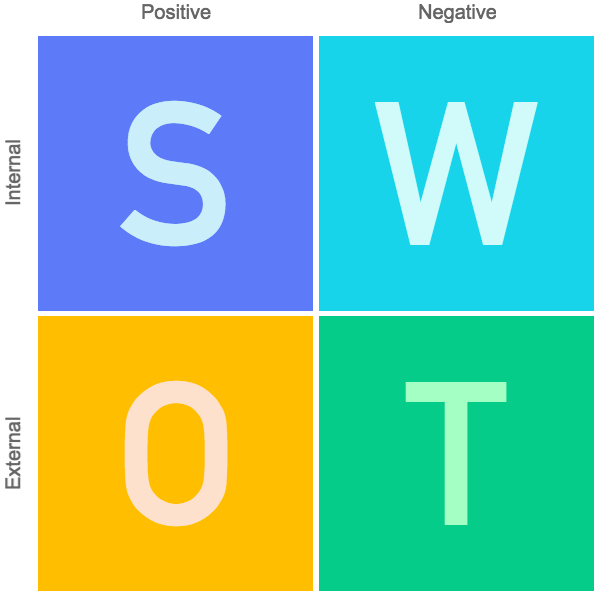 a comprehensive guide to creating your personal swot
