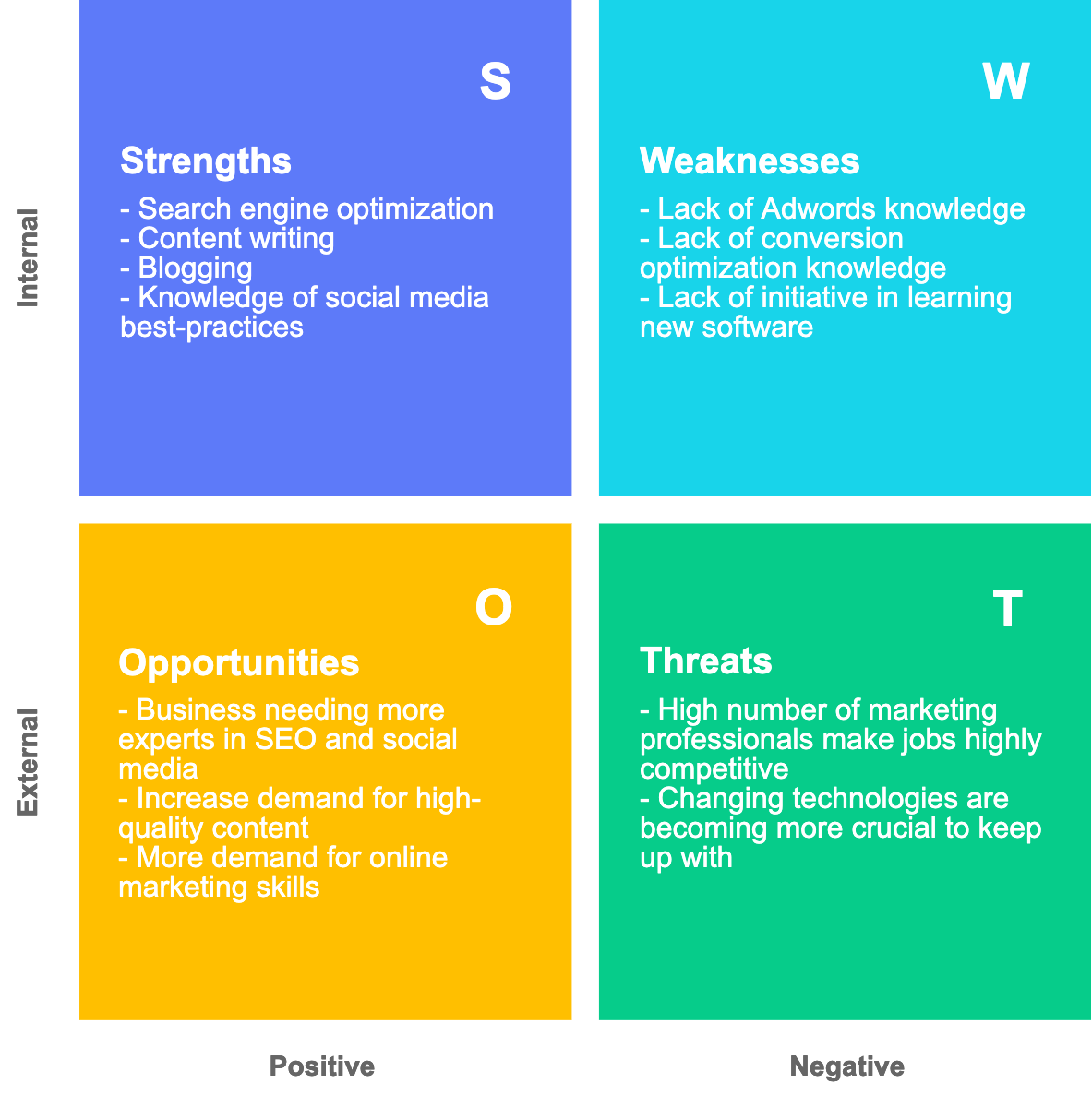 SWOT Analysis Example with Cacoo