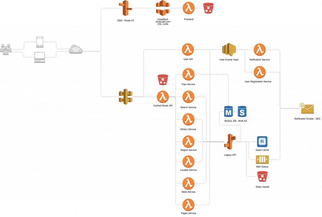 Winecraft.com's network diagram created by Adam using Cacoo.