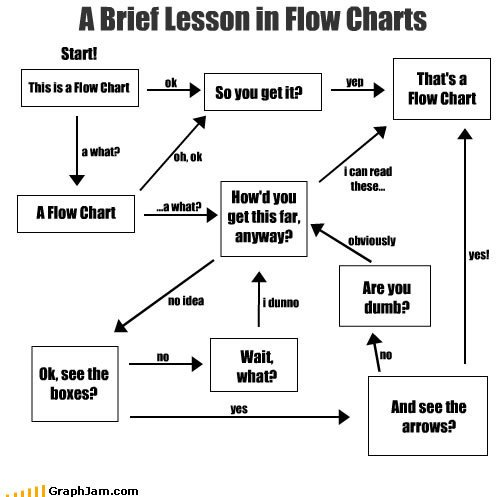 1 - A brief lesson in flowcharts