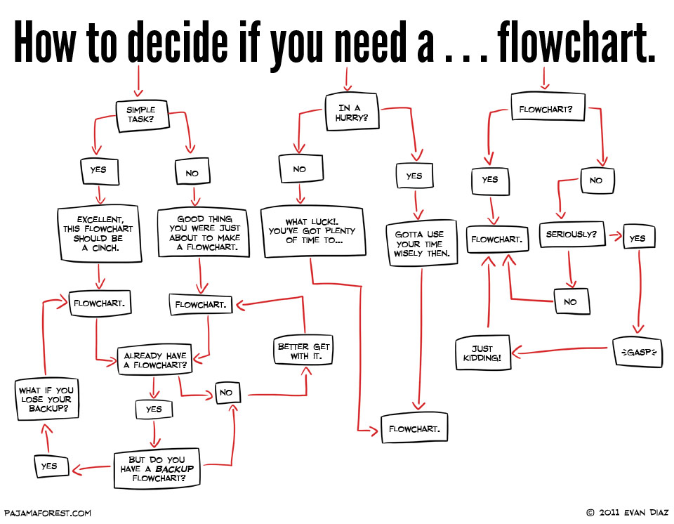 2 - How to decide if you need a flowchart