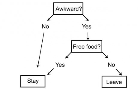 7 - Should you stay flowchart