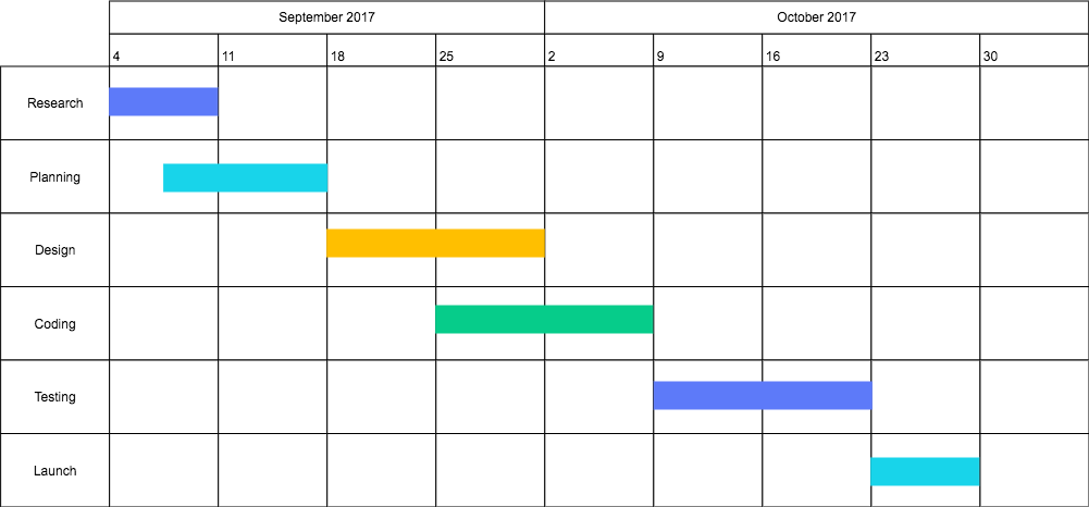 gantt chart diagram