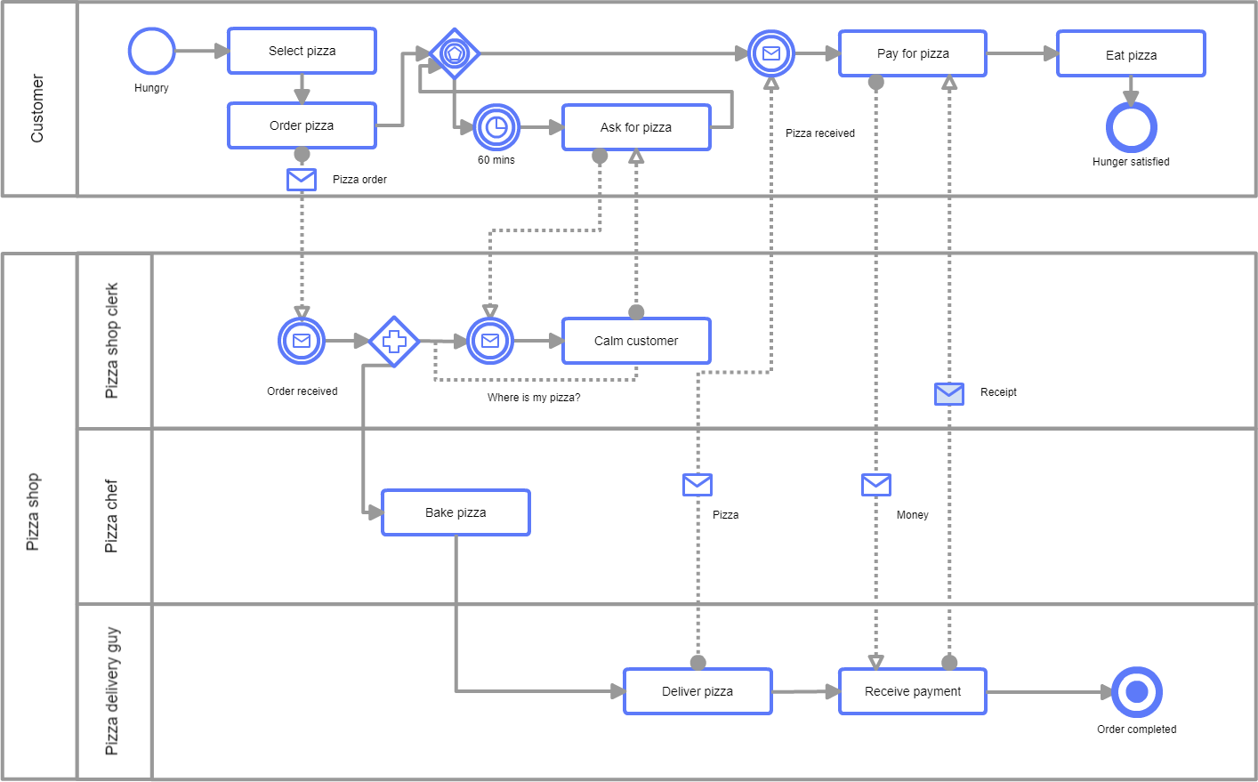 How To Create An Awesome Workflow Diagram And Why You Need One Cacoo