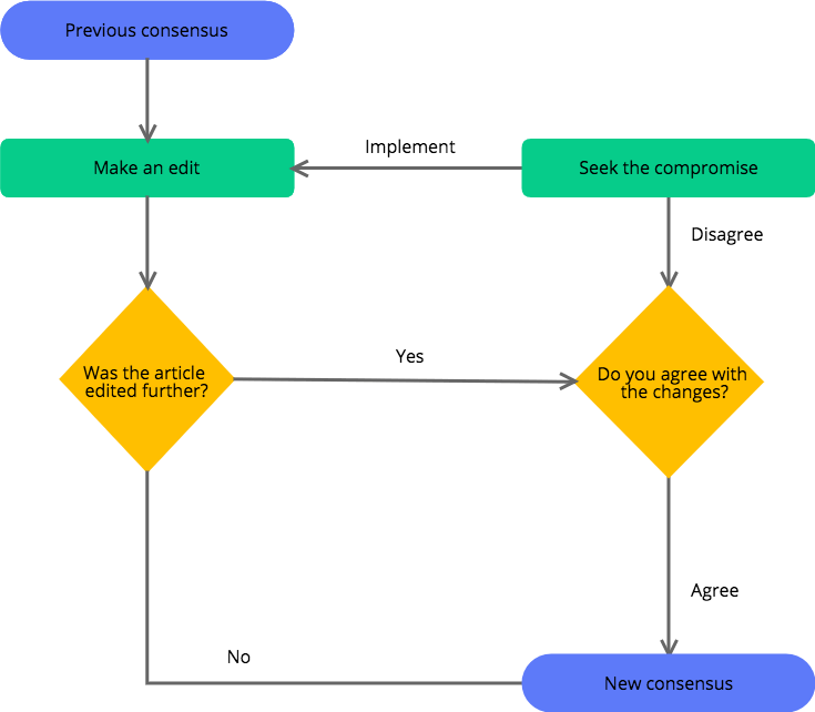 [SCHEMATICS_4US]  How to create an awesome workflow diagram — and why you need one | Cacoo | Workflow Diagram Vs Process Flow Diagram |  | Cacoo