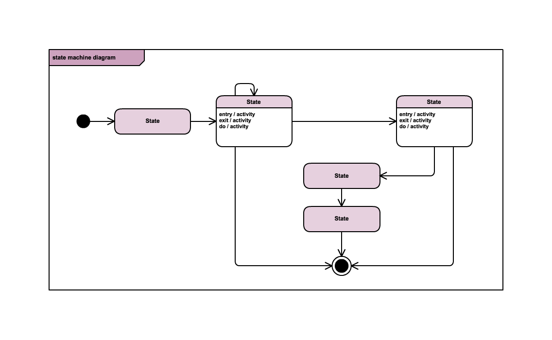 state_machine_diagram_template