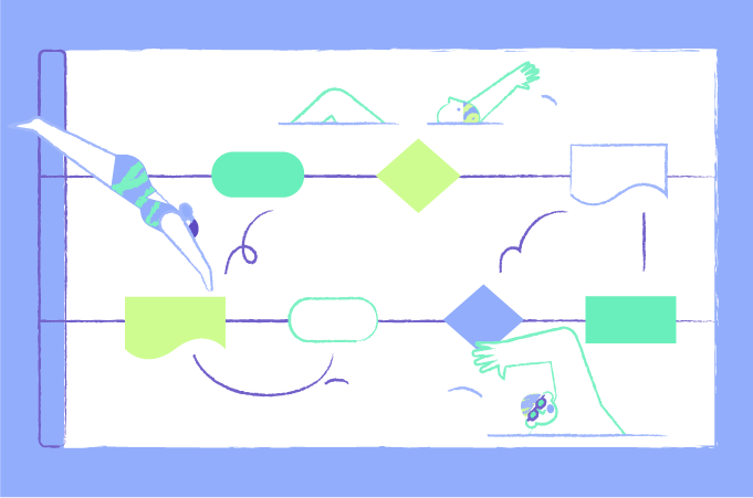 Swimlane diagrams: the organizational tool every project manager needs to know