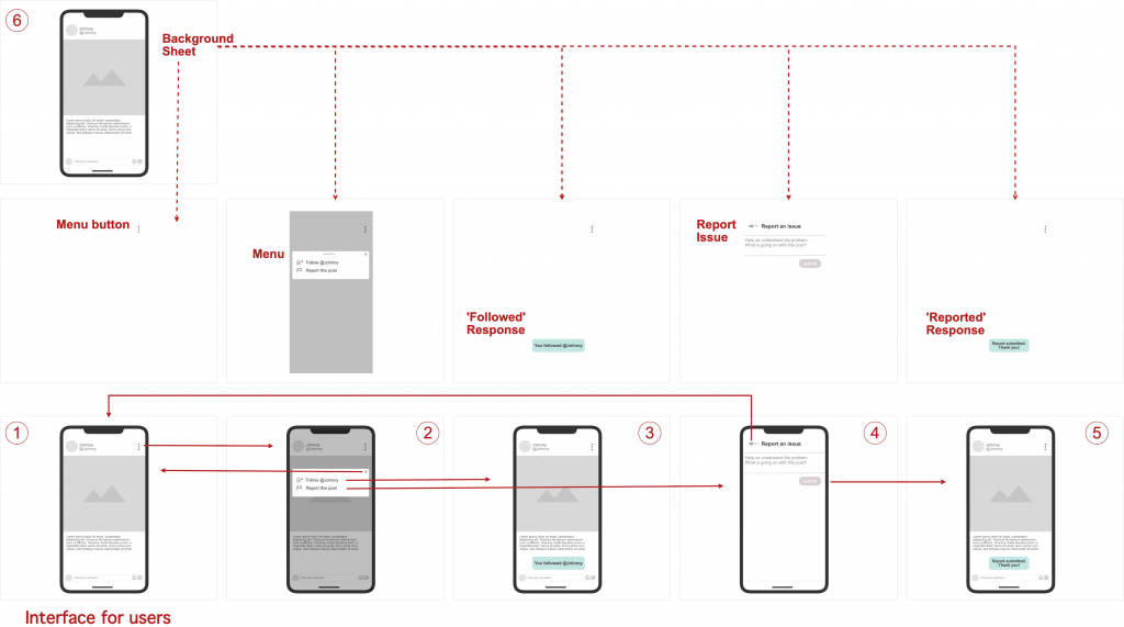 Overview of app wireframe flow
