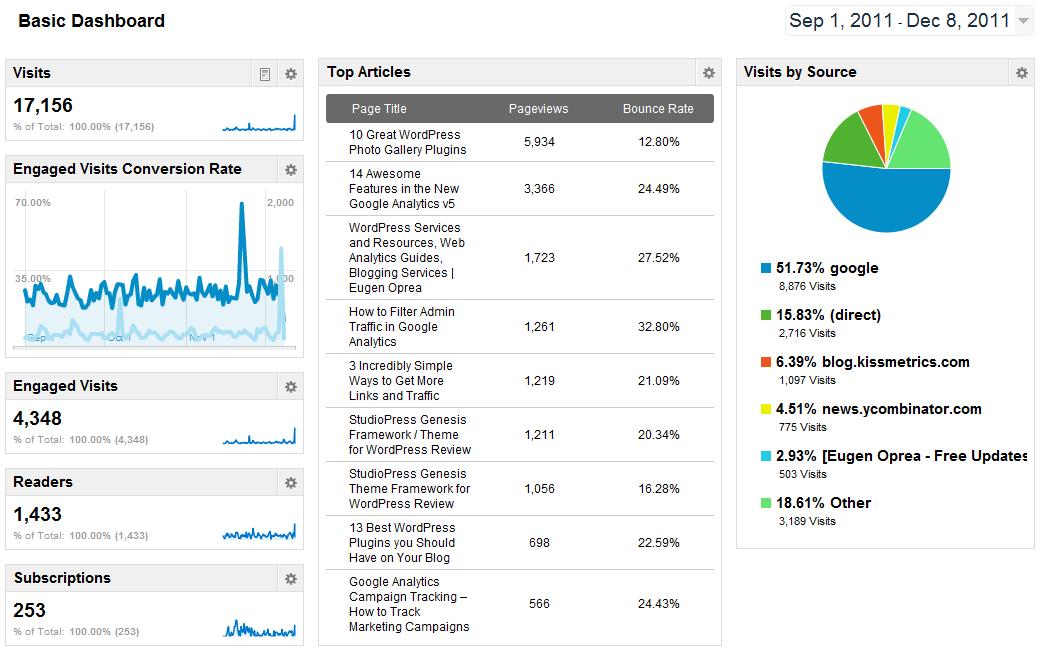 Analytical dashboard