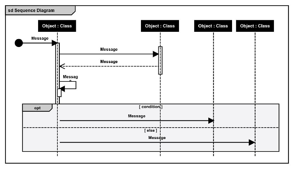 UML sequence template for software development