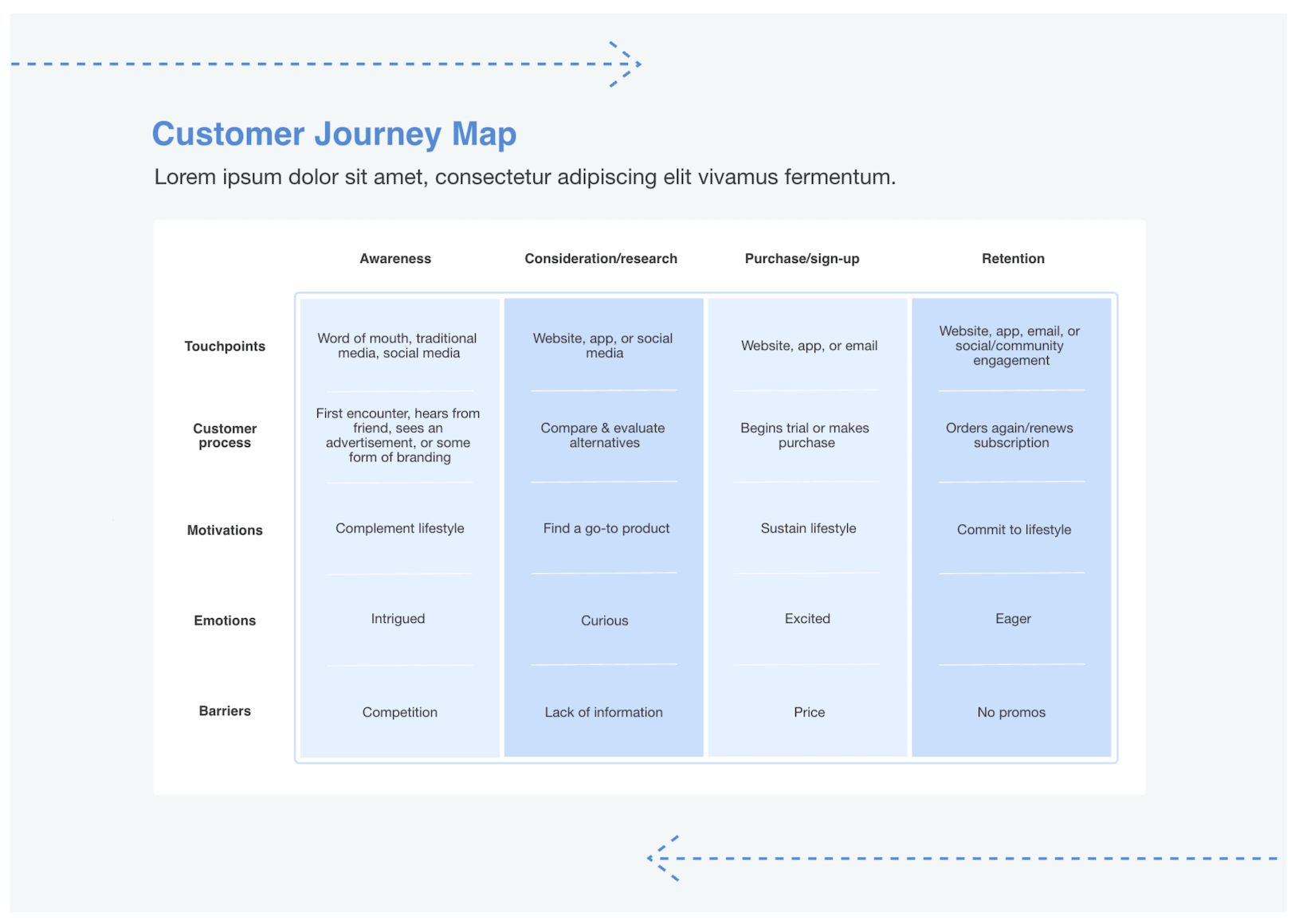 Cacoo - Customer Journey Map