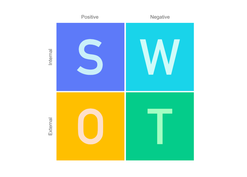 Cacoo - SWOT Diagram