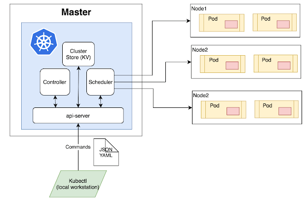 Kubernetes Architecture Diagram