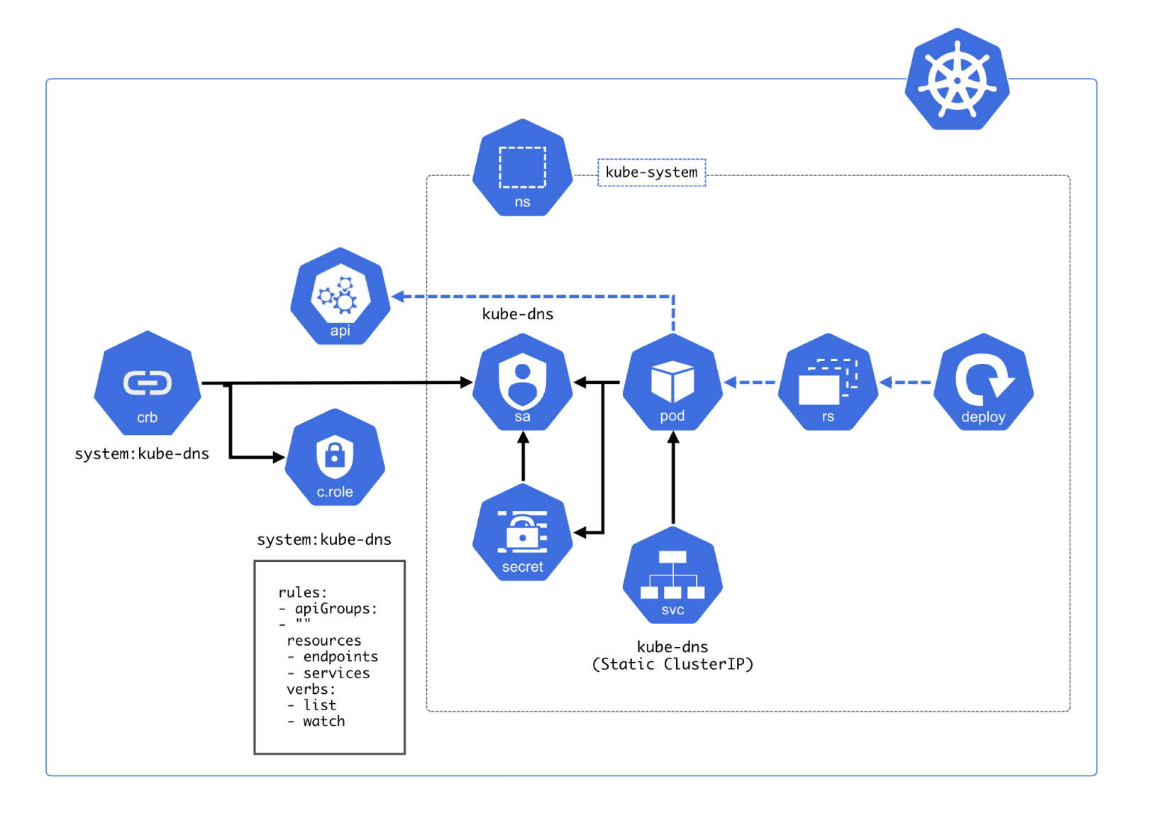 Kubernetes Diagram Template - Cacoo