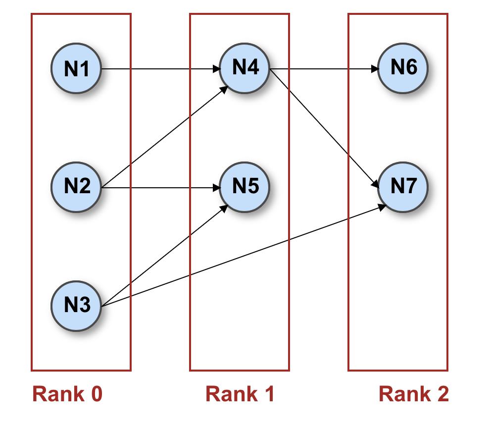 3 - Ranking - Cacoo