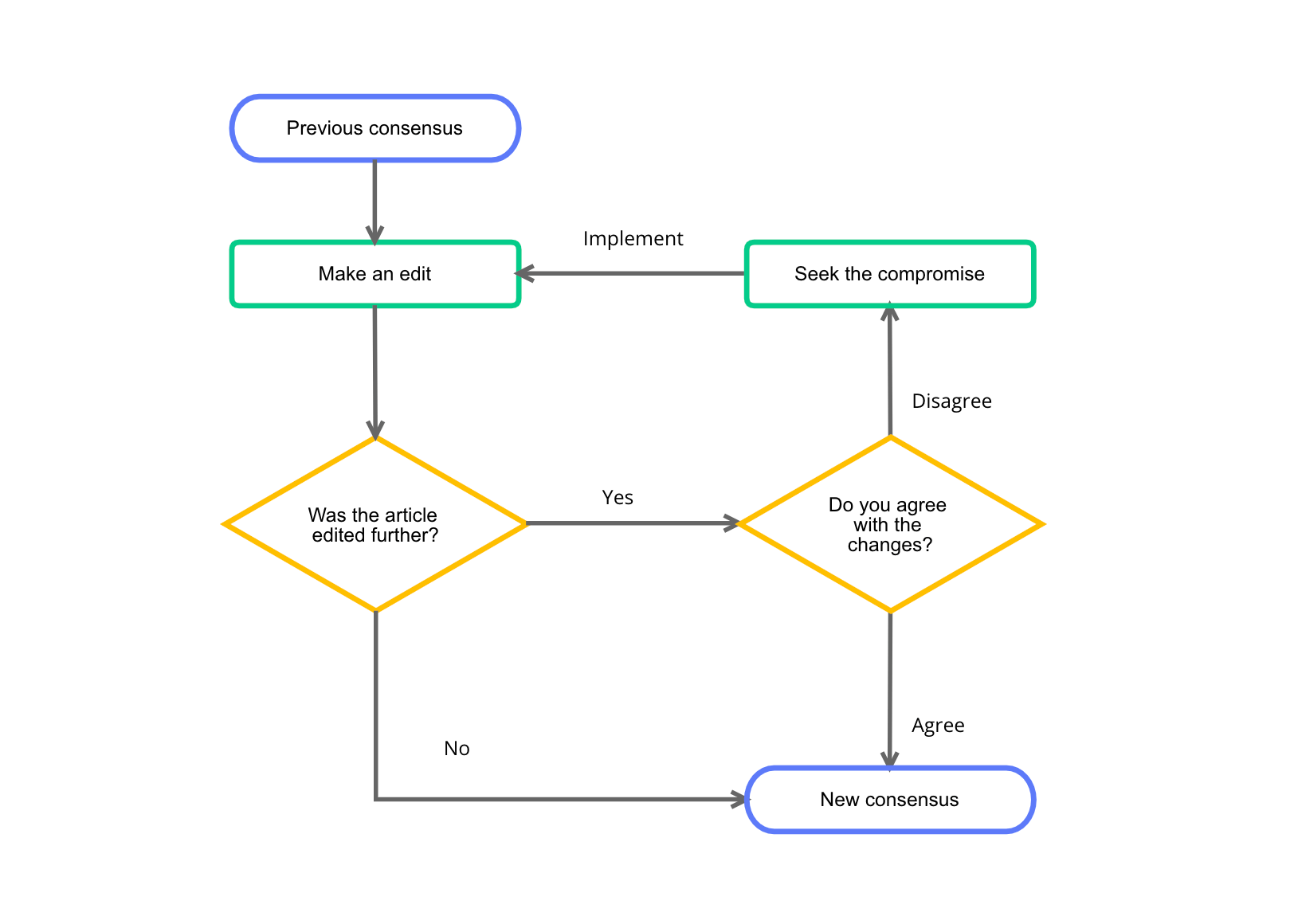 Flowchart example template from Cacoo