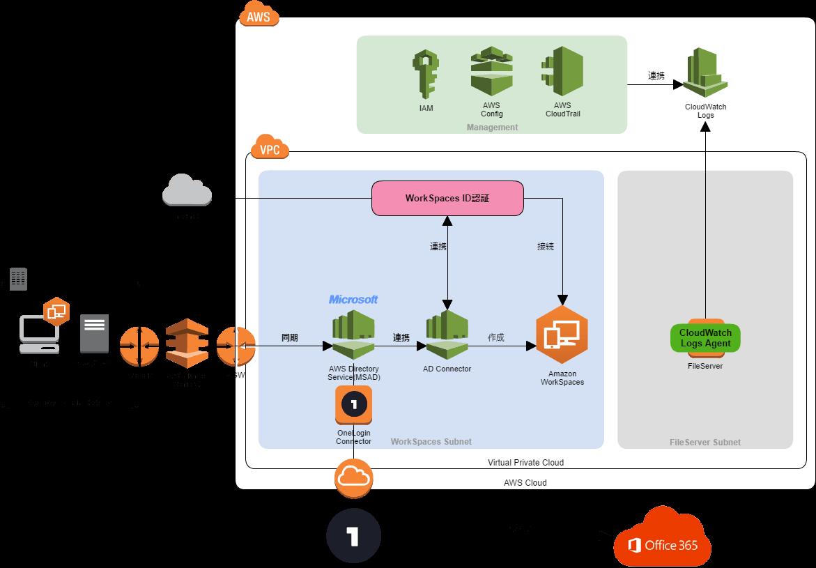 cacoo-AWS環境構成図