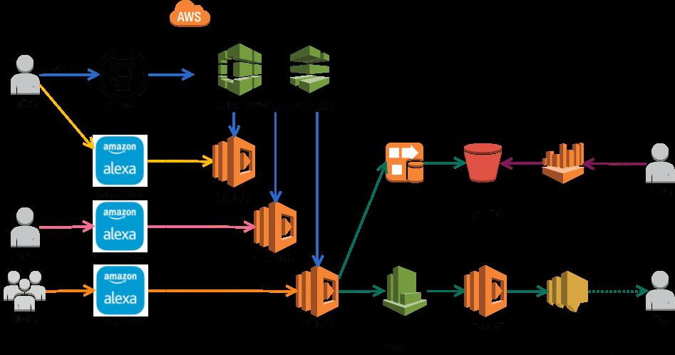 Alexa-構成図