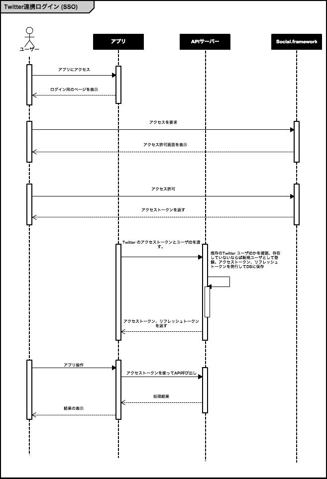 Cacoo-UML