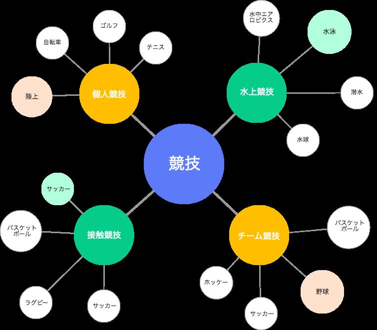 Mindmap-1
