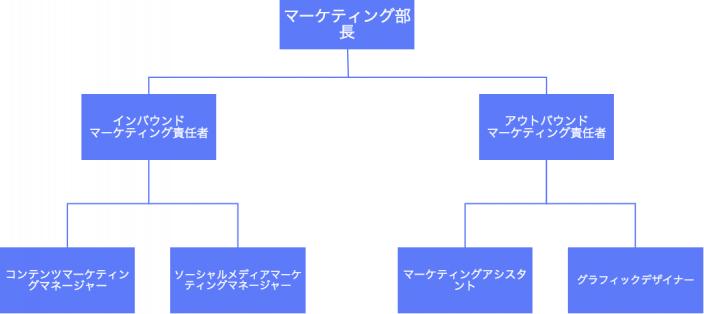 組織図でマーケティングチームの役割を可視化