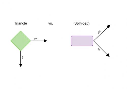「判断」の記号はひし形(左)で表されることもあれば分岐線の記号(右)で表されることもある