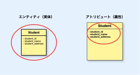 左:エンティティ(実体)、右:アトリビュート(属性)