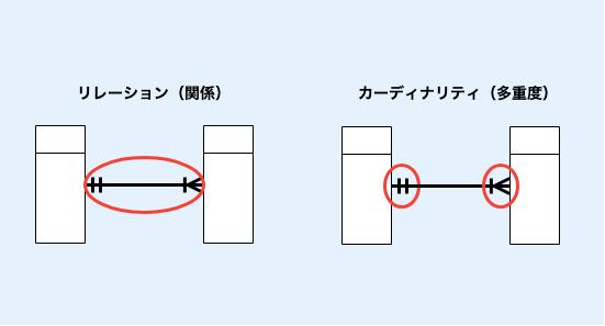 左:リレーション(関係)、右:ガーディナリティ(多重度)