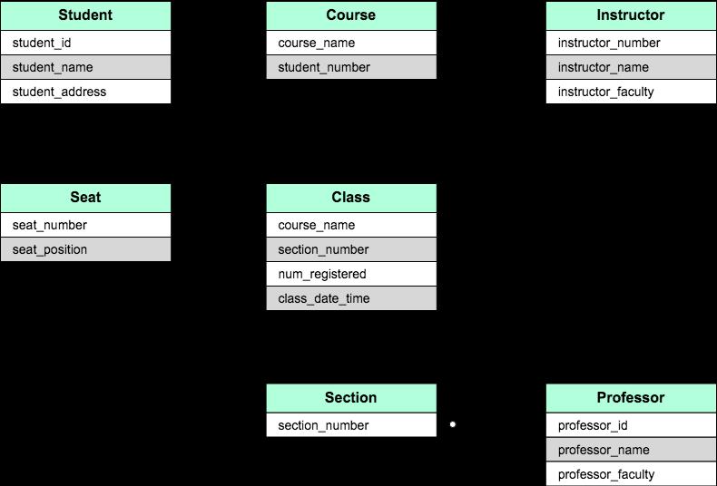 学校の履修システムをER図で表したもの