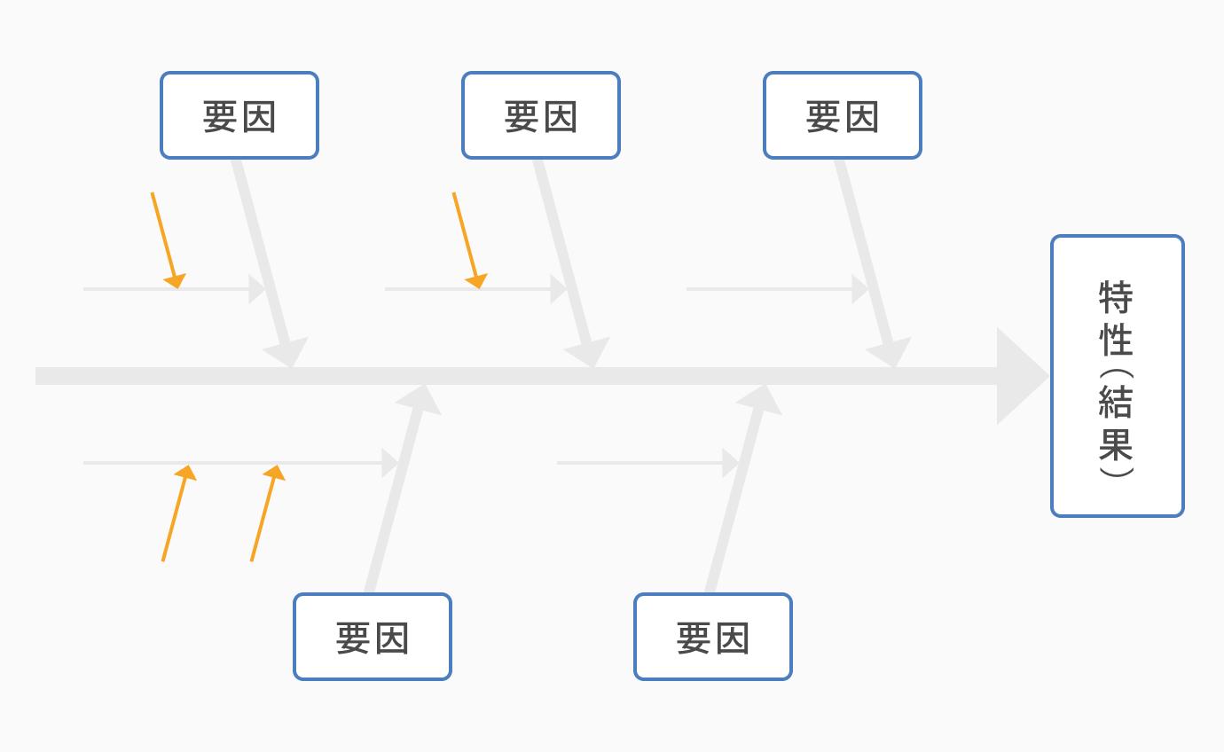 さらに問題を掘り下げる_QC7つ道具の「特性要因図」とは?書き方や使用用途について解説
