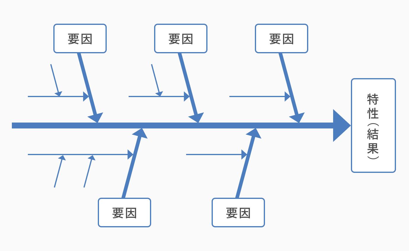 フィッシュボーンの背骨を決める_QC7つ道具の「特性要因図」とは?書き方や使用用途について解説
