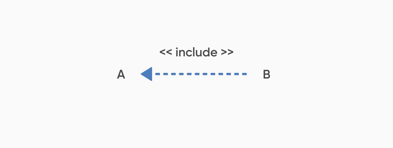 包含_ユースケース図とは?書き方や注意点を初心者でも分かるように解説
