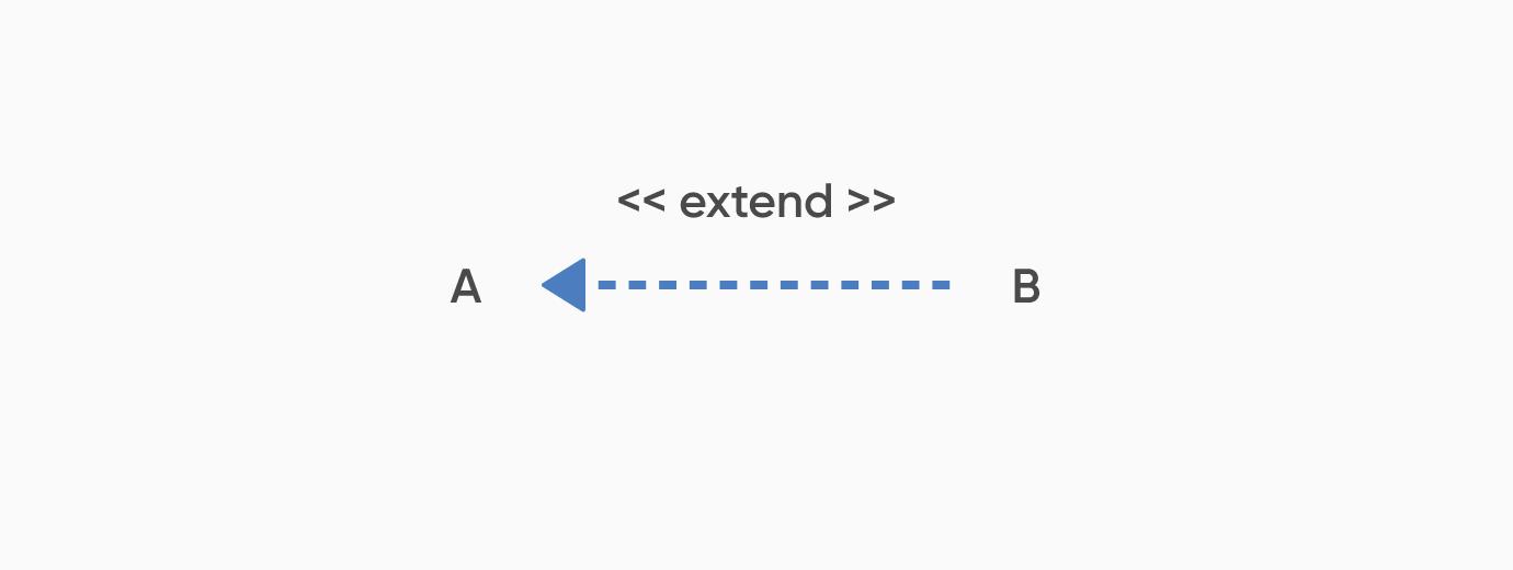 拡張_ユースケース図とは?書き方や注意点を初心者でも分かるように解説