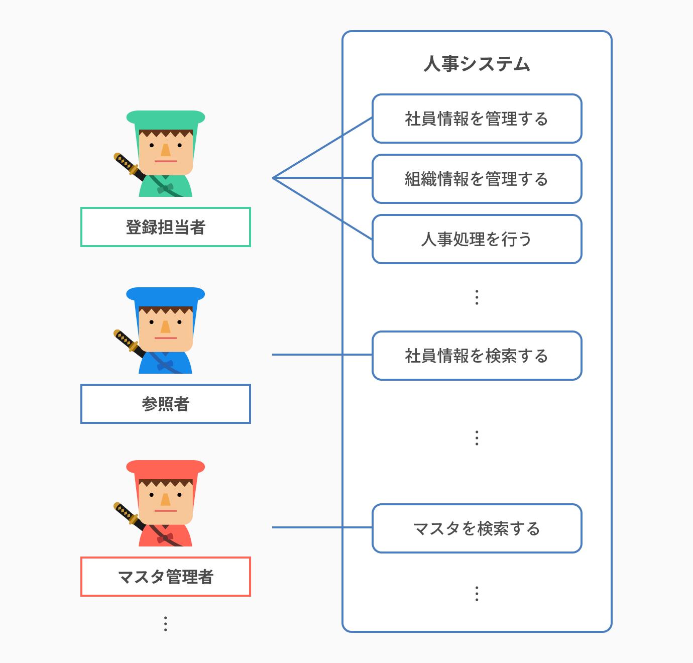 検討結果をユースケース図に反映させる_ユースケース図とは?書き方や注意点を初心者でも分かるように解説
