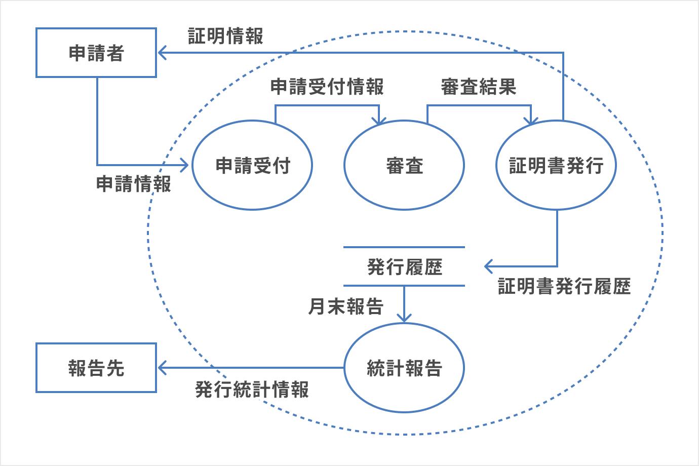 DFD(データフロー図)の記載例