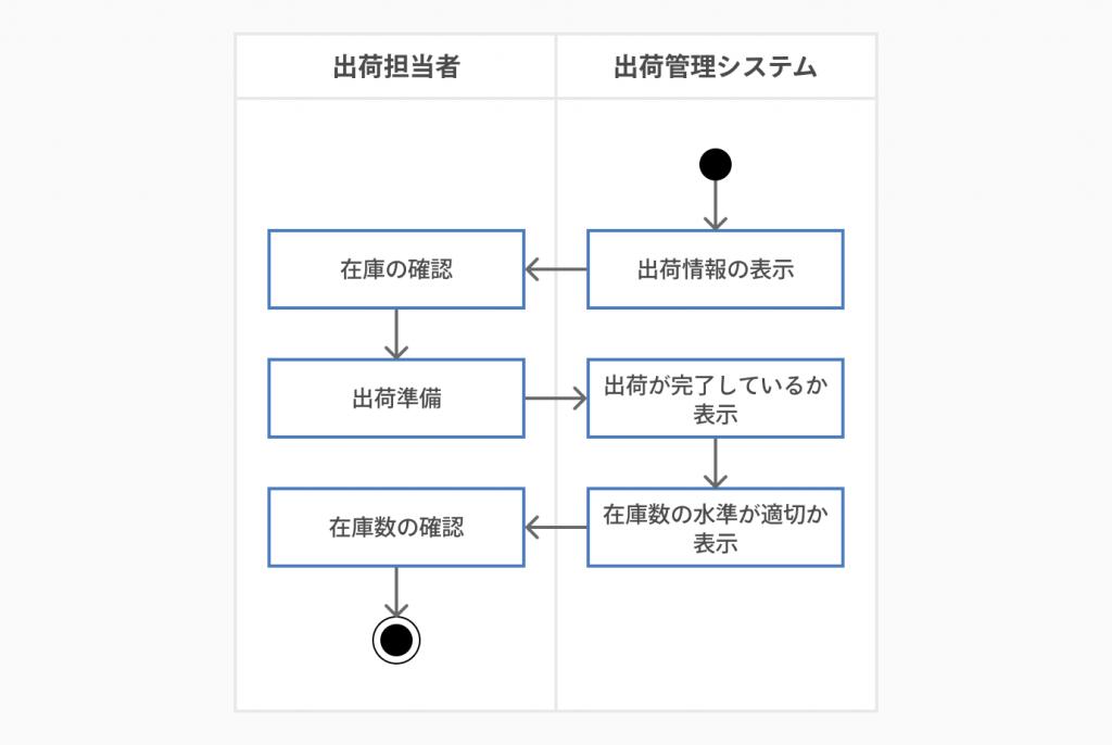 アクティビティ図の例