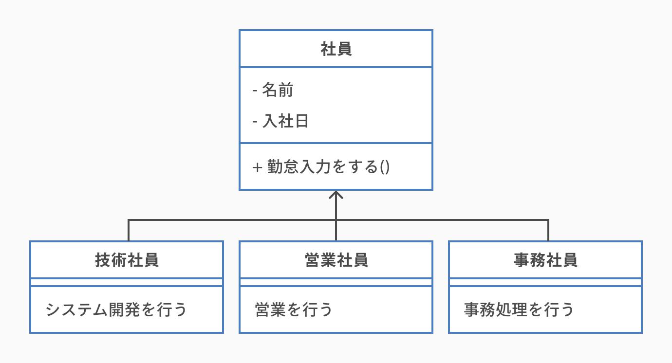 クラスの型を継承する「汎化」「実現」_クラス図の書き方とは。初心者にもわかりやすく解説