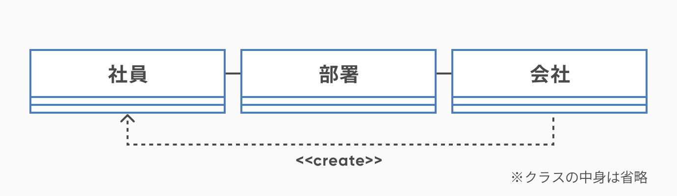 依存_クラス図の書き方とは。初心者にもわかりやすく解説