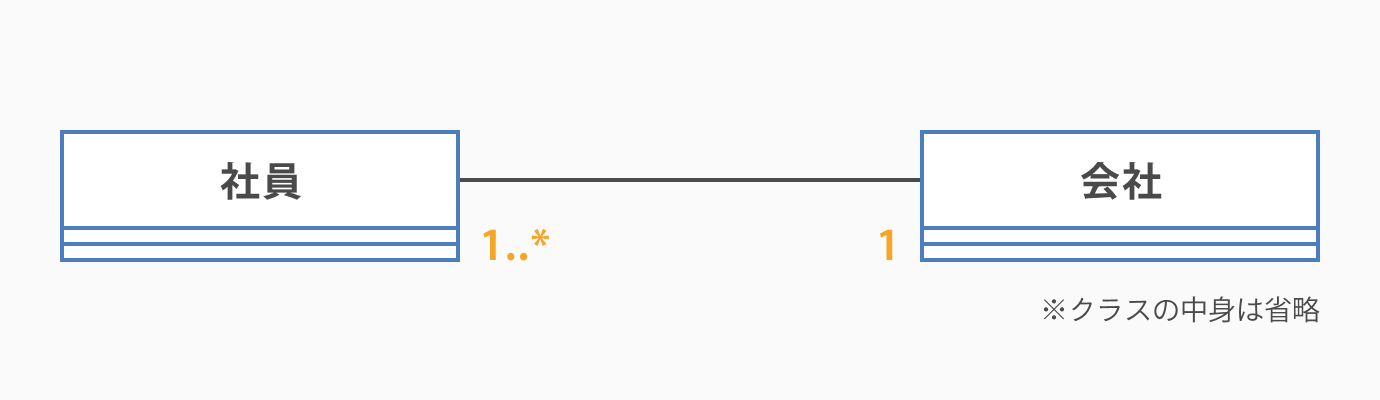 多重度_クラス図の書き方とは。初心者にもわかりやすく解説