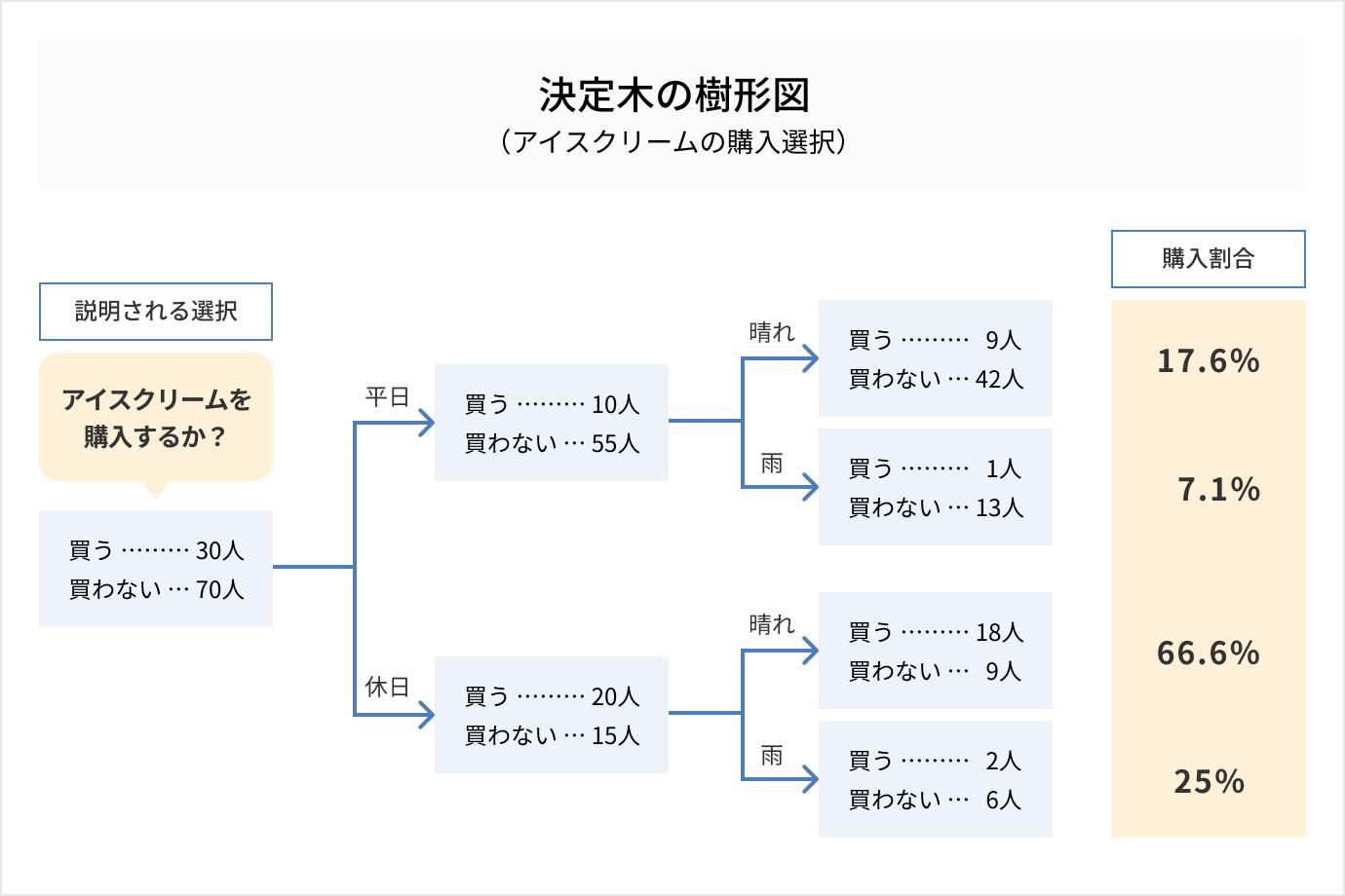 分類木とは_決定木分析(ディシジョンツリー)とは?概要や活用方法、ランダムフォレストも解説