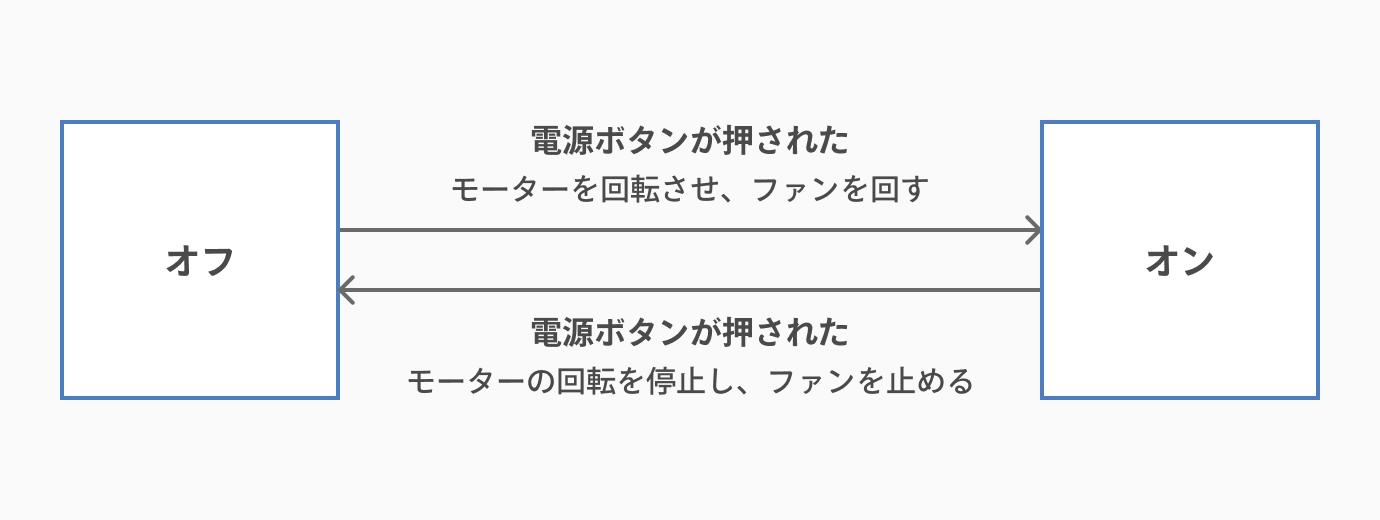 状態遷移図の書き方_イベントを矢印のそばに記入する